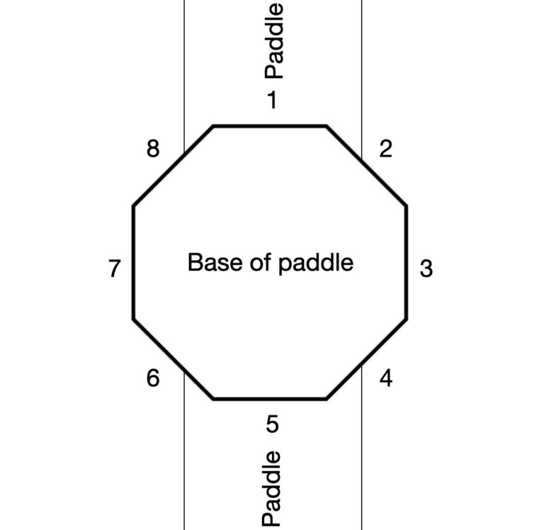 base of paddle for grip alignment paddle diagram